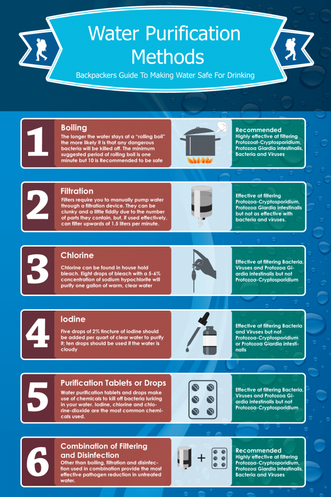 water-purification-methods-infographic